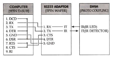 Protek 608 RS-232 wiring diagram